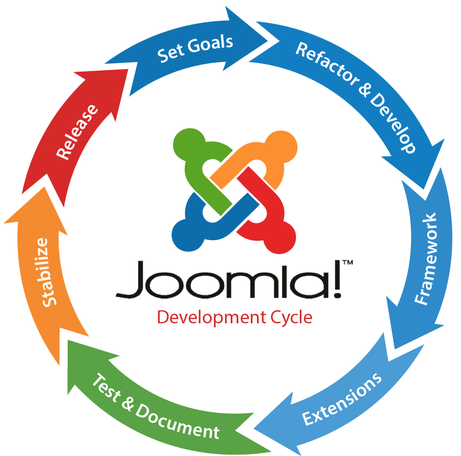 joomla website development company in Bangalore