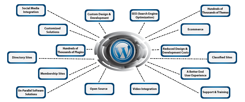 Advantages of Using WordPress Web Design in bangalore - Tihalt Technologies